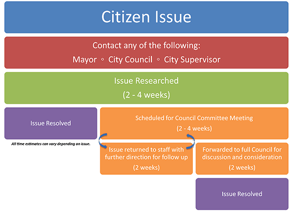 Council Issue Timeframe